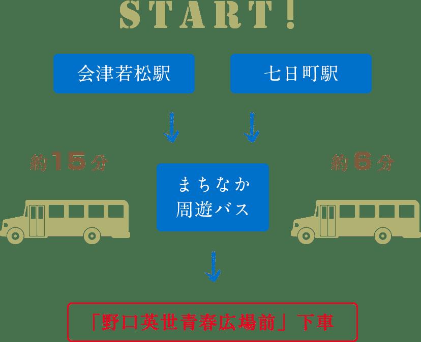モンゴル物産館への行き方 (周遊バス)